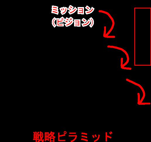 戦略ピラミッドの説明画像